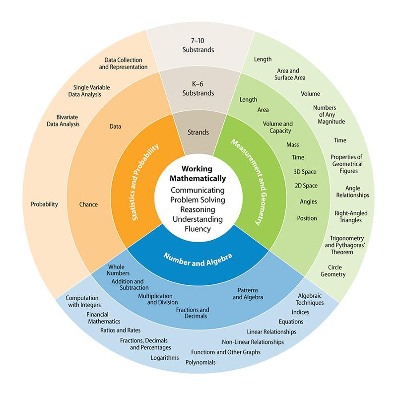 Mathematics K–10 Syllabus Organisation Of Content
