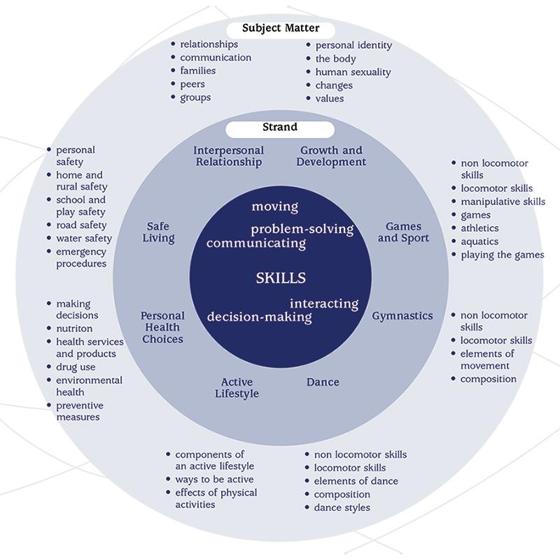 PDHPE K–10 Syllabus Organisation Of Content